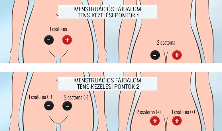 a lábízület fájdalmának kezelése 2-3 csípőízület artrózisa