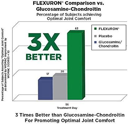 A kondroitin és a glükózamin gyógyszerek listája és utasítások - Kezelés
