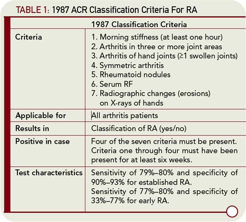 rheumatoid arthritis guidelines eular