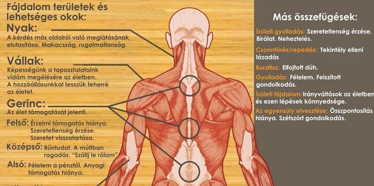 ízületi repedés ízületi gyulladással váll diszlokációs tünetek és kezelés