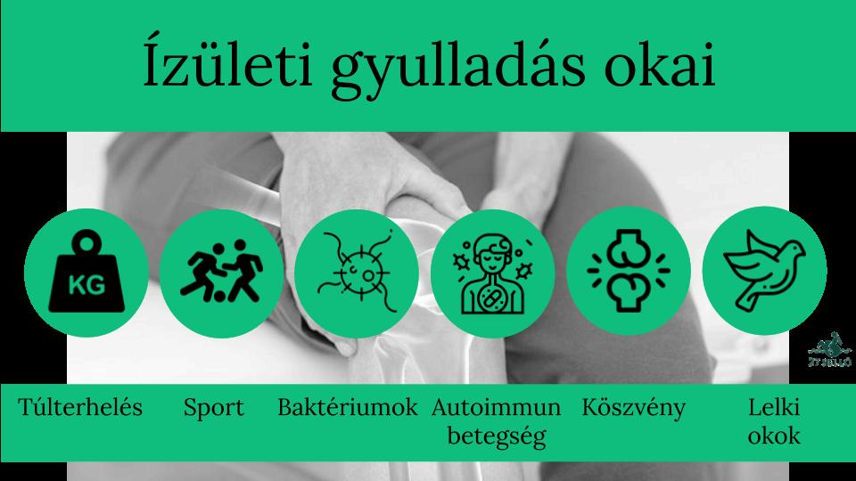 Gyulladás tünetei és kezelése - HáziPatika
