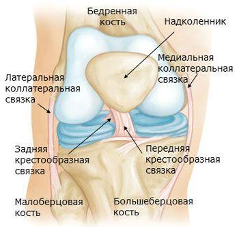 A térd feletti és alatt lévõ lábakon égve - kényelmetlenséget és a kezelés módját okozza