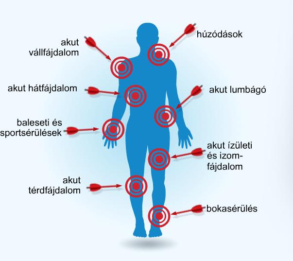 miért fáj az ízületek felváltva térd osteochondrozis tünetei és kezelése