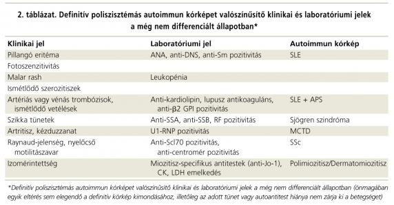 szisztémás kötőszöveti betegségek fogalma